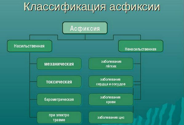 классификация асфиксии
